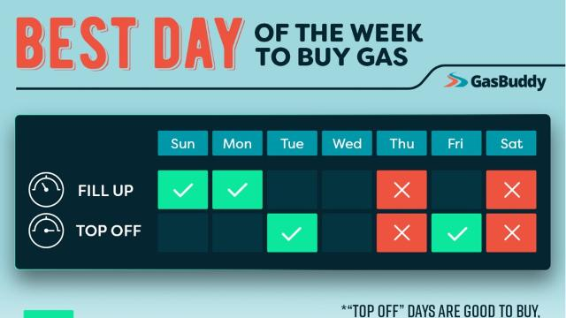 GasBuddy, a company that tracks gas prices, released a study that found the best and worst days to buy gas.