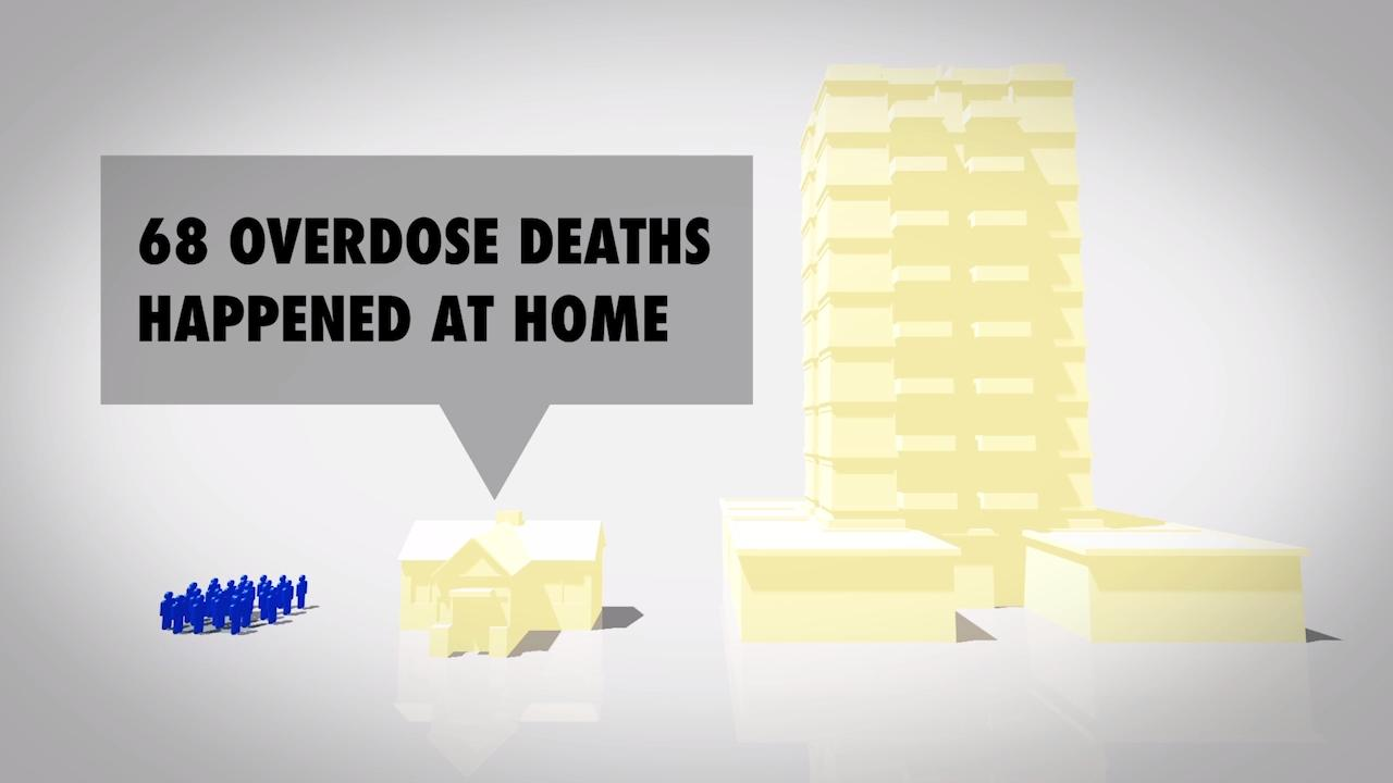 A breakdown of the heroin-related overdose deaths in York County